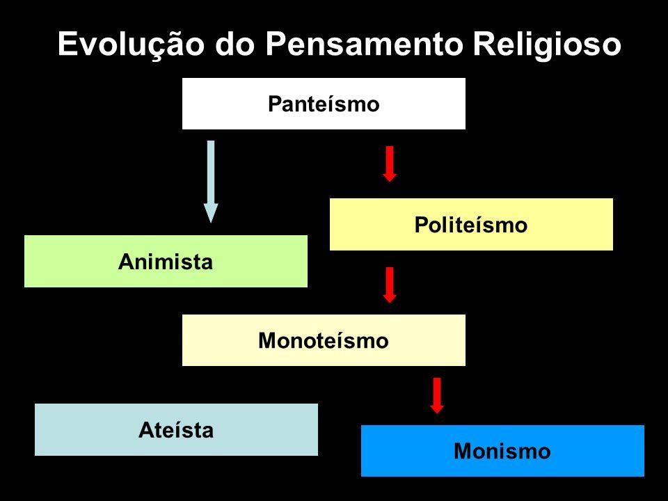 Evolução do Pensamento Religioso Panteísmo Politeísmo Monoteísmo Ateísta Animista Monismo