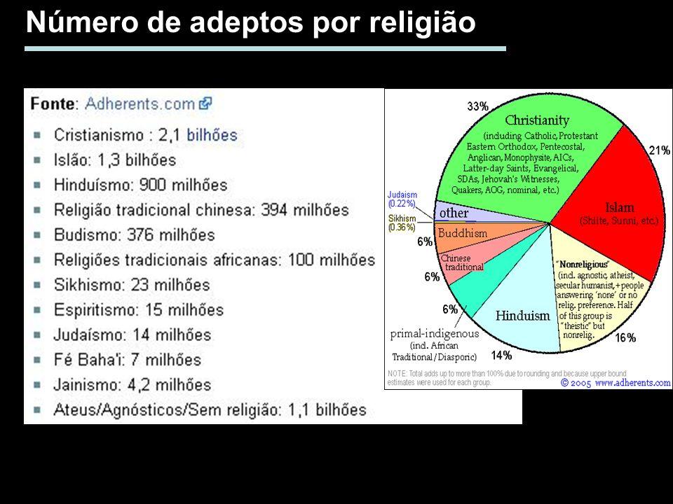 Número de adeptos por religião