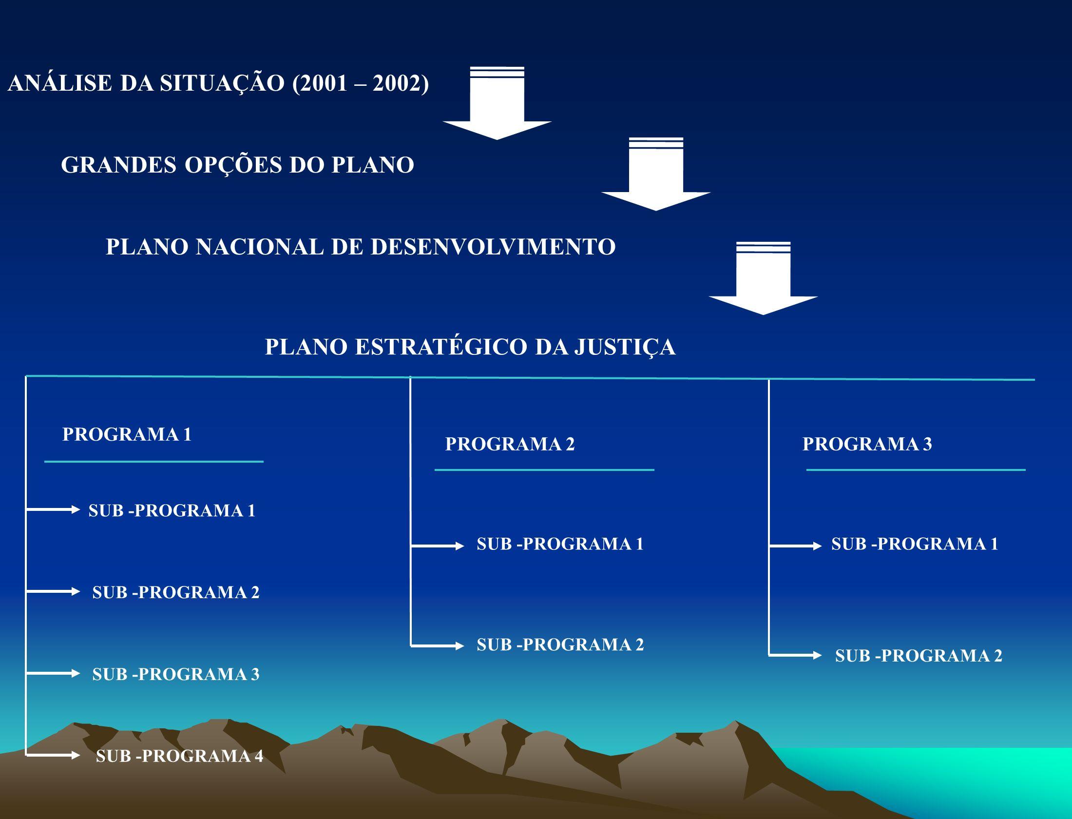 Objectivos Estratégias Acções RESPEITO PELOS DIREITOS HUMANOS E GARANTIA DE UMA JUSTIÇA INDEPENDENTE E EFICAZ, AO SERVIÇO DA CIDADANIA E DO DESENVOLVIMENTO Promover uma efectiva reinserção social dos menores em conflito com a lei Garantir a adequada protecção e enquadramento dos menores em conflito com a lei Criar o quadro institucional para a protecção e reinserção dos menores em conflito com a lei Promover uma reinserção efectiva dos menores Capacitar profissionalmente os menores e transmitir-lhes valores para uma vida normal na sociedade Criação de uma estrutura de internamento e reinserção social dos menores em conflito com a lei Criação de um Centro de Internamento Elaborar a política de internamento e reinserção social de menores Adequar a legislação Criação de projectos pilotos de enquadramento de menores 1.Em curso a preparação do espaço (Lém Ferreira) para o acolhimento dos menores em conflito com a lei.