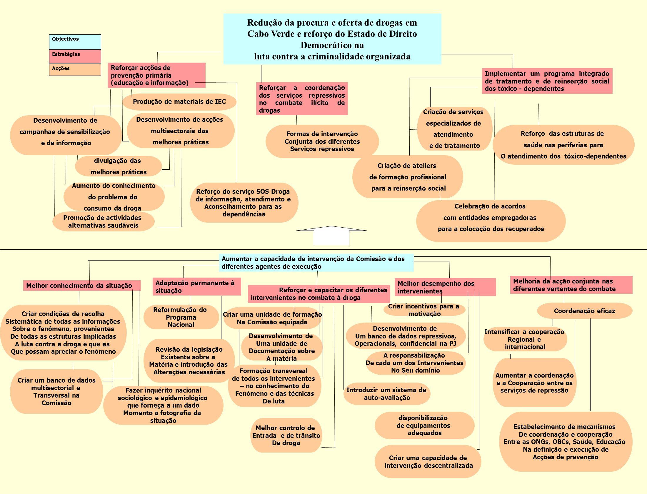 Programa 2 Reforma e modernização dos Serviços dos Registos, Notariado e Identificação Investimento total previsto: 180 mil contos CVE Investimento realizado: 96 mil contos CVE 55% Desenvolvimento do sistema Front Office – Back Office Assistência técnica para a criação da imagem dos RNI Rede de Comunicação do Estado (interligação de todas as ilhas RNI+Tribunais) Equipamento informático p/todos os serviços (238 computadores e acessórios adquiridos - 60 mil contos CVE) Melhoria de infra-estruturas (edifícios e mobiliário) Será feita a apresentação pública do programa e das realizações numa sessão especializada para o efeito