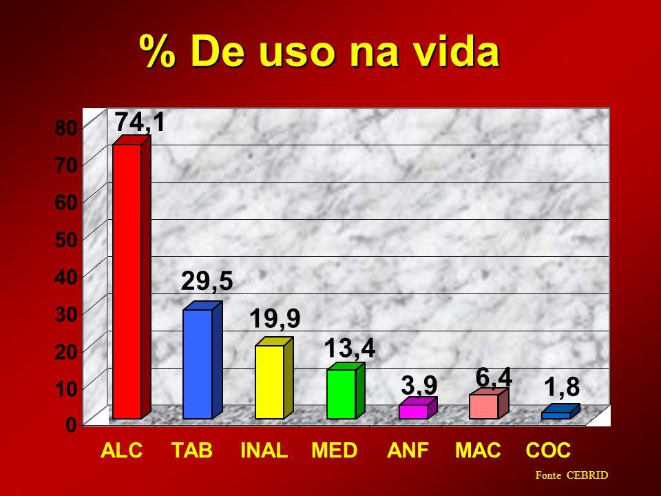 % De uso na vida 74,1 29,5 19,9 13,4 3,9 6,4 1,8 0 10 20 30 40 50 60 70 80 ALCTABINALMEDANFMACCOC Fonte: CEBRID