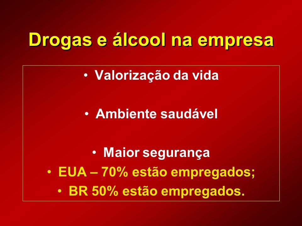 Drogas e álcool na empresa Valorização da vida Ambiente saudável Maior segurança EUA – 70% estão empregados; BR 50% estão empregados.