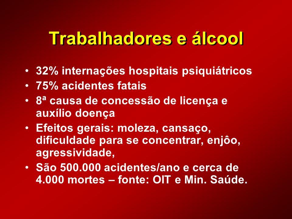 Trabalhadores e álcool 32% internações hospitais psiquiátricos 75% acidentes fatais 8ª causa de concessão de licença e auxílio doença Efeitos gerais: