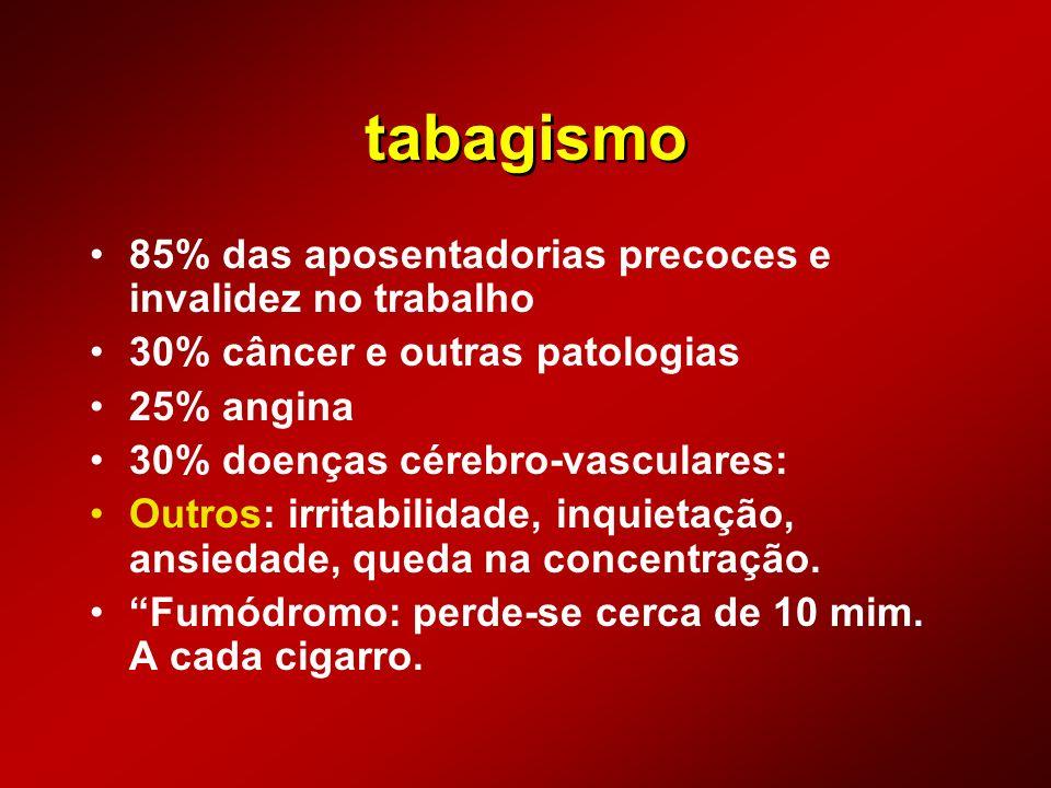 tabagismo 85% das aposentadorias precoces e invalidez no trabalho 30% câncer e outras patologias 25% angina 30% doenças cérebro-vasculares: Outros: ir