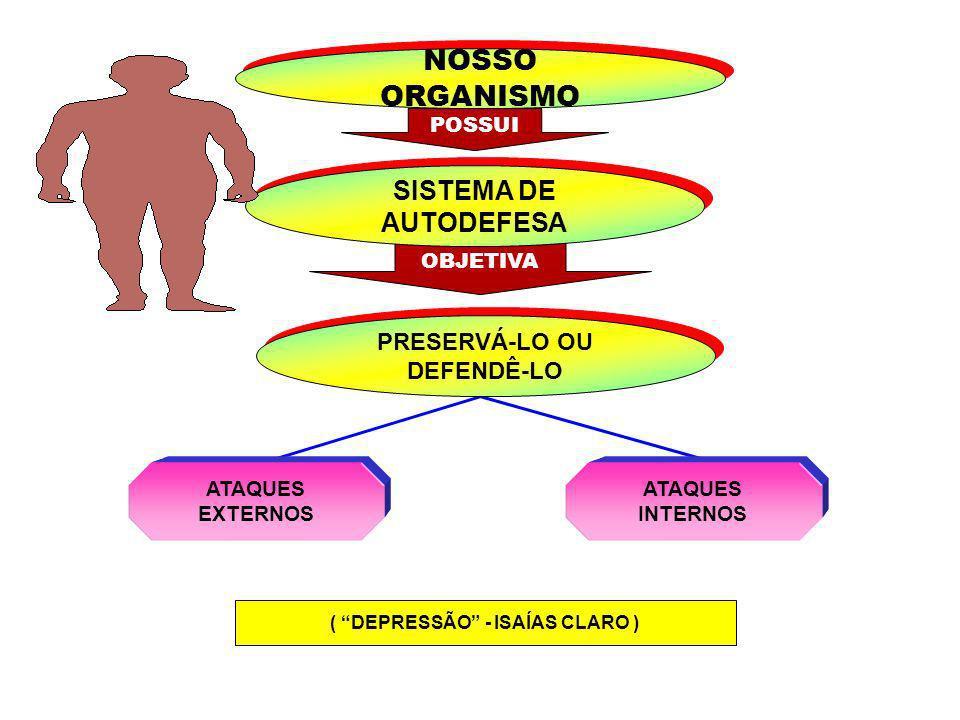 FICAM ESTADO EMOCIONAL ESPÍRITO ESTANDO ENFERMO ESPÍRITO ESTANDO ENFERMO INTERFERE SISTEMA DE AUTODEFESA PORTANTO FORÇAS ORGÂNICAS VULNERÁVEIS FORÇAS ORGÂNICAS VULNERÁVEIS AOS INVASORES MICROBIANOS AOS INVASORES MICROBIANOS COMPROMETIMENTO DO SISTEMA IMUNOLÓGICO COMPROMETIMENTO DO SISTEMA IMUNOLÓGICO GERANDO CORPO ENFERMO ( DEPRESSÃO - ISAÍAS CLARO )