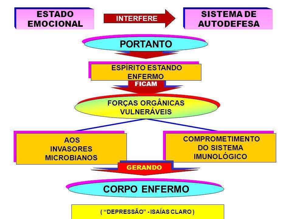 ÚLCERAS ENFERMIDADES ORGÂNICAS DISTÚRBIOS DIGESTIVOS DISRITMIA CARDÍACA MANIFESTAÇÕES CANCERÍGENAS PROBLEMAS HEPÁTICOS DISFUNÇÕES INTESTINAIS PROFUNDO DESGASTE ESTADOS DEGENERATIVOS INFECÇÕES ALERGIAS OSCILAÇÃO DA PRESSÃO COMPROMETIMENTO DO METABOLISMO AGRAVAMENTO DOS PROBLEMAS JÁ EXISTENTES ( DEPRESSÃO - ISAÍAS CLARO )