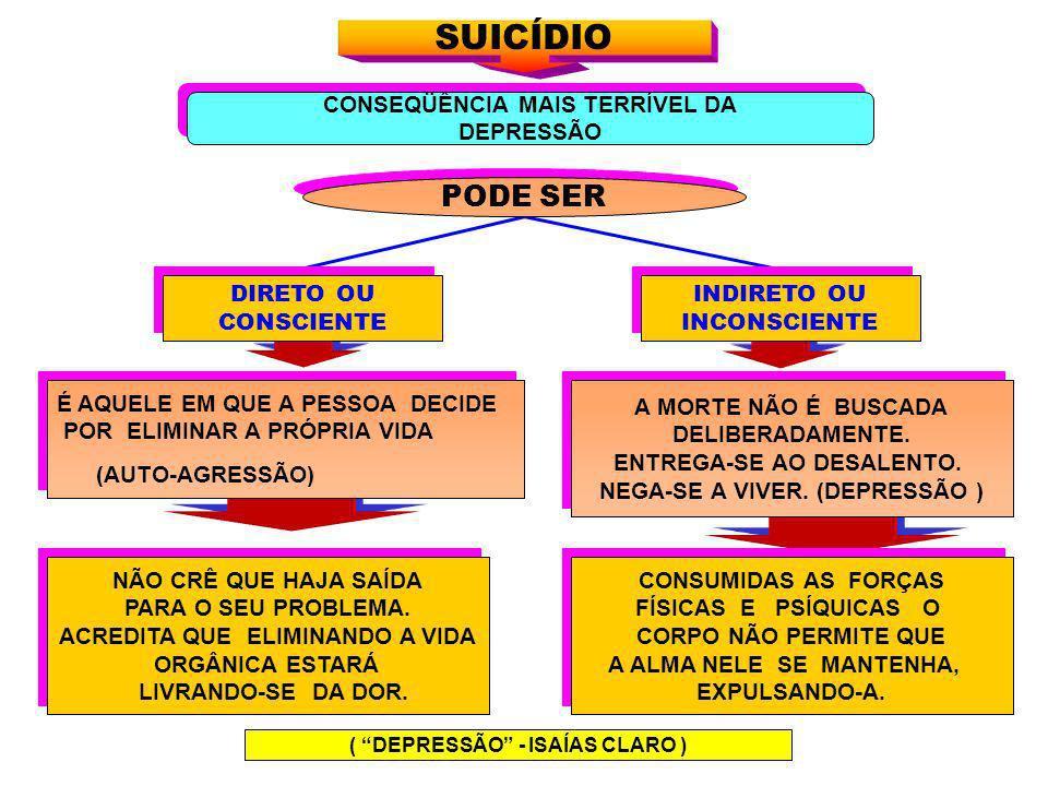 SUICÍDIO, TERRÍVEL E LAMENTÁVEL ENGANO, REVESTIDO DE PROFUNDA DECEPÇÃO DIANTE DA VIDA QUE NÃO SE EXTINGUE COM A MORTE DO CORPO FÍSICO.