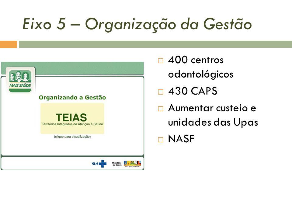Eixo 5 – Organização da Gestão 400 centros odontológicos 430 CAPS Aumentar custeio e unidades das Upas NASF