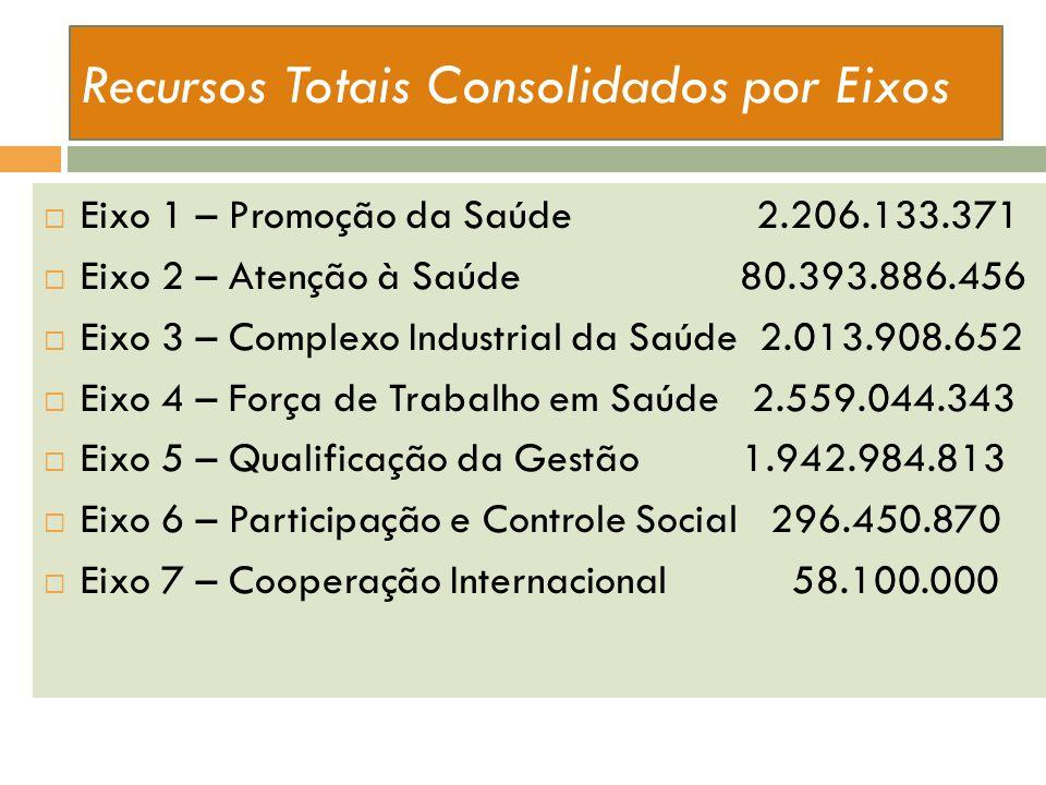 Recursos Totais Consolidados por Eixos Eixo 1 – Promoção da Saúde 2.206.133.371 Eixo 2 – Atenção à Saúde 80.393.886.456 Eixo 3 – Complexo Industrial d