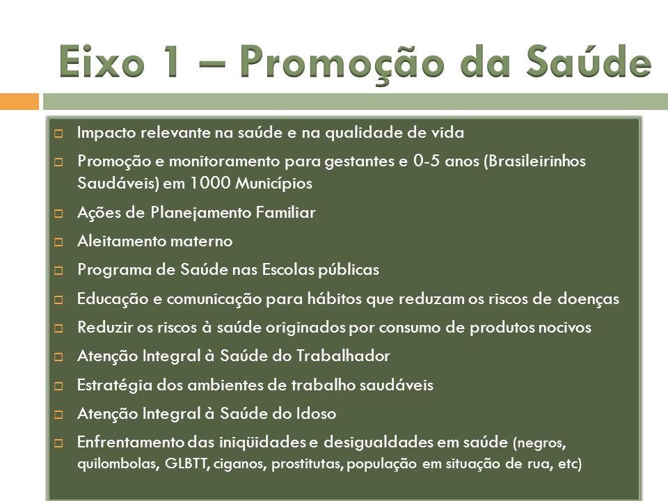 Impacto relevante na saúde e na qualidade de vida Promoção e monitoramento para gestantes e 0-5 anos (Brasileirinhos Saudáveis) em 1000 Municípios Açõ