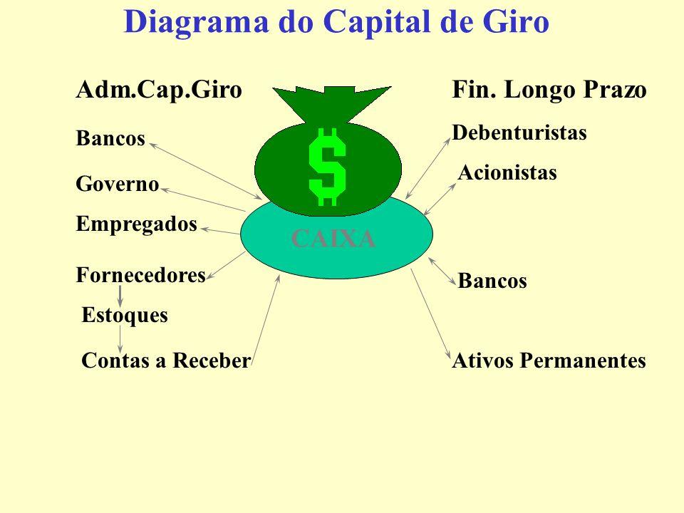 Conceitos de Capital de Giro Contem Ativos Circulantes da empresa: Caixa e Bancos, Aplicações Financeiras, Contas e Duplicatas a Receber, Estoques, de