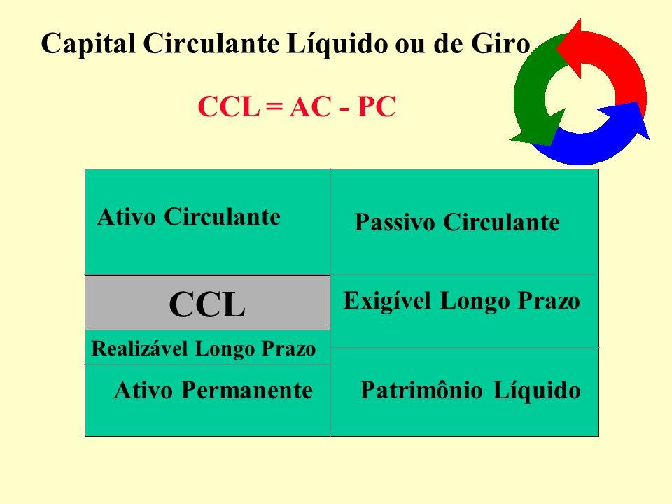 Diagrama do Capital de Giro CAIXA Adm.Cap.GiroFin.