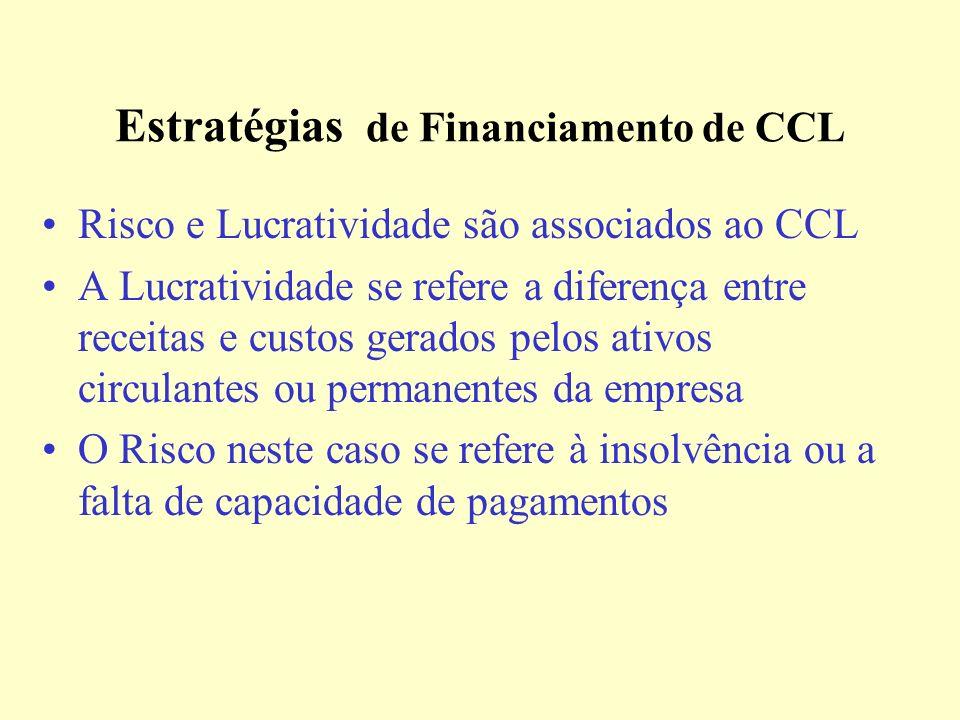 Financiamento do CCL Evolução Ativo Total Passivo Tempo $ Passivo Circulante Fundos Permanentes ou de Longo Prazo Ativo Circulante Flutuante Ativo Circulante Permanente Ativo Permanente CCL