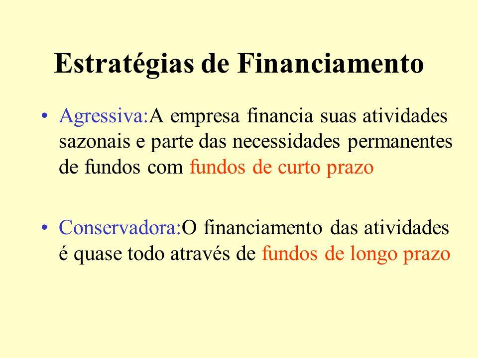 Risco versus Lucratividade Em princípio quanto maior a relação entre ativos circulantes e o ativo total menor o lucro e menor o risco Quanto maior a r