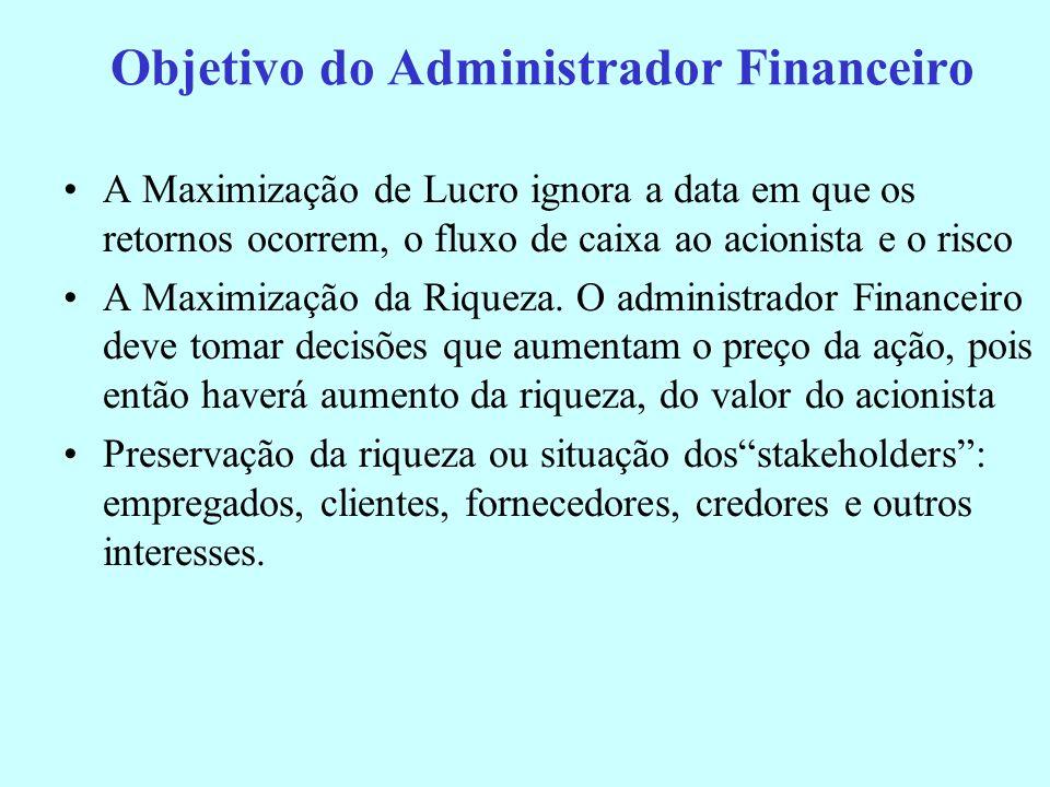 Ambiente Financeiro Interno Objetivos e Funções da Adm. Financeira * Realização de Análises e Planejamento Financeiro * Decisões de Investimento * Dec
