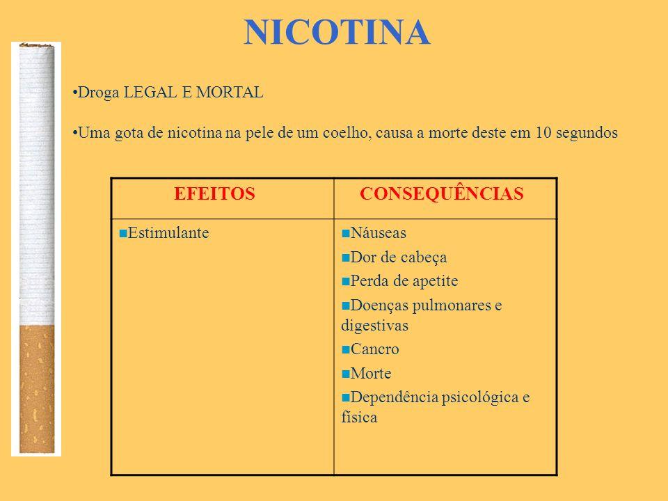 NICOTINA Droga LEGAL E MORTAL Uma gota de nicotina na pele de um coelho, causa a morte deste em 10 segundos EFEITOS CONSEQUÊNCIAS Estimulante Náuseas Dor de cabeça Perda de apetite Doenças pulmonares e digestivas Cancro Morte Dependência psicológica e física