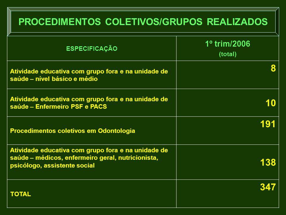 ESPECIFICAÇÃO 1º trim/2006 (total) Atividade educativa com grupo fora e na unidade de saúde – nível básico e médio 8 Atividade educativa com grupo for