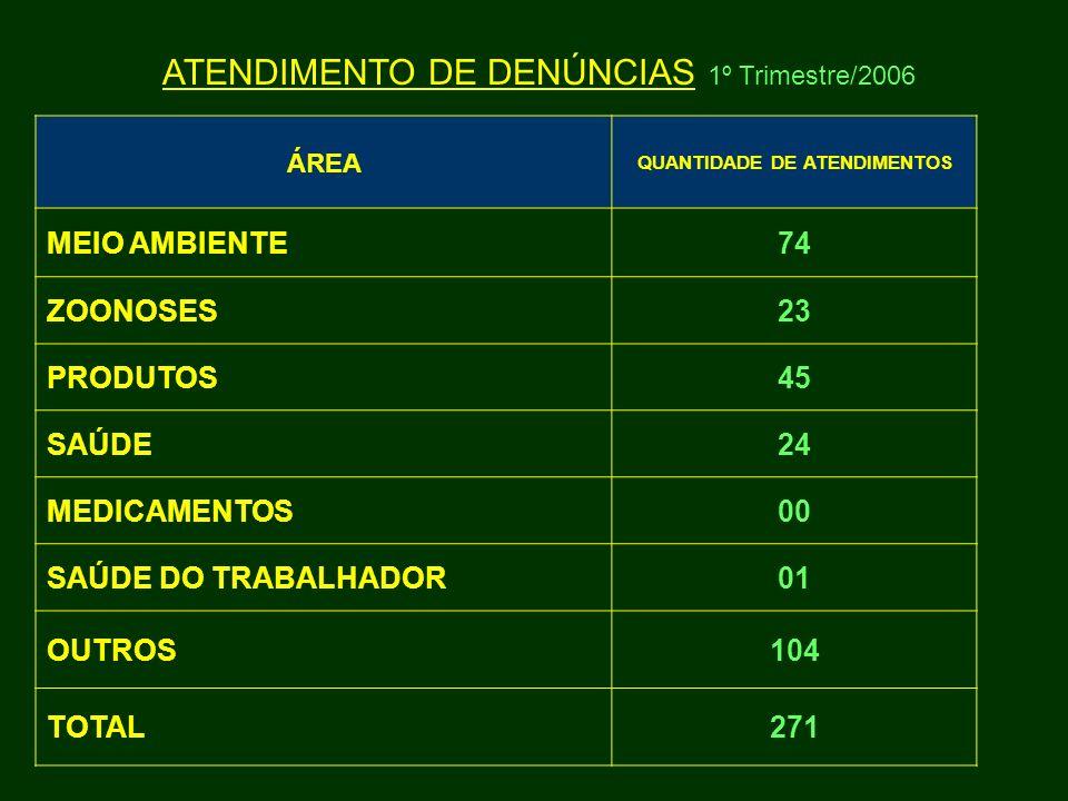 ÁREA QUANTIDADE DE ATENDIMENTOS MEIO AMBIENTE74 ZOONOSES23 PRODUTOS45 SAÚDE24 MEDICAMENTOS00 SAÚDE DO TRABALHADOR01 OUTROS104 TOTAL271 ATENDIMENTO DE
