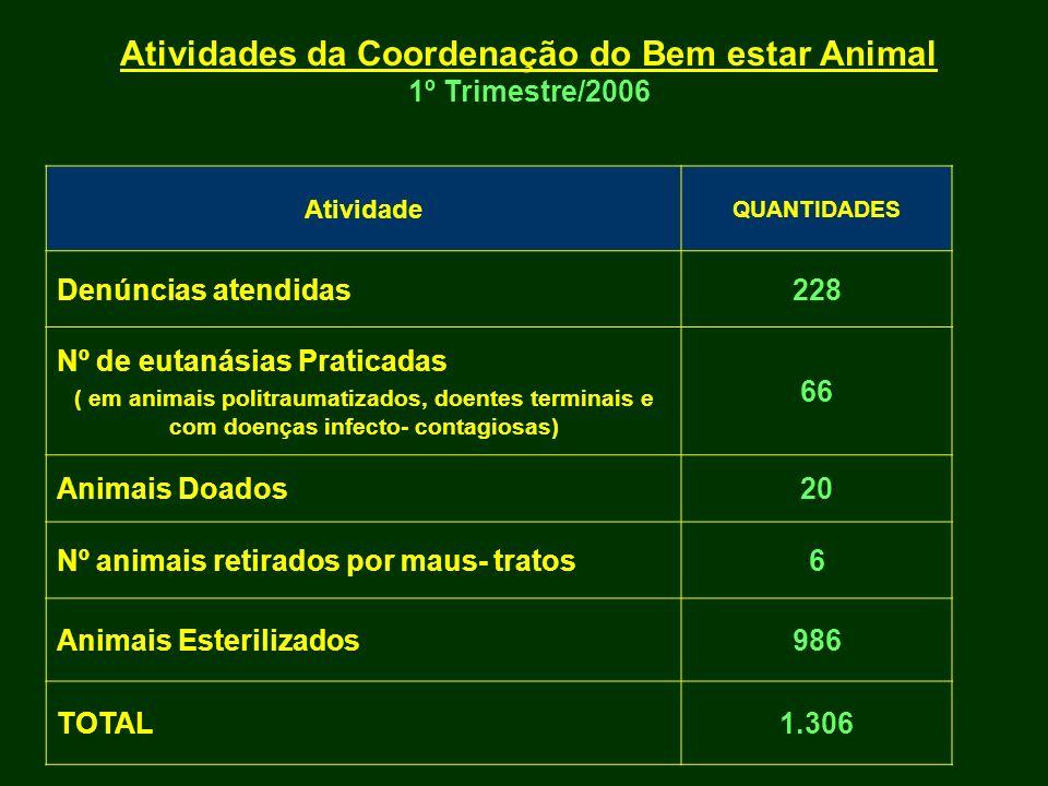 Atividade QUANTIDADES Denúncias atendidas228 Nº de eutanásias Praticadas ( em animais politraumatizados, doentes terminais e com doenças infecto- cont