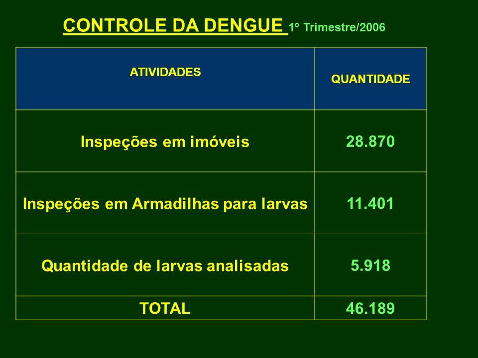 ATIVIDADES QUANTIDADE Inspeções em imóveis 28.870 Inspeções em Armadilhas para larvas 11.401 Quantidade de larvas analisadas 5.918 TOTAL 46.189 CONTRO