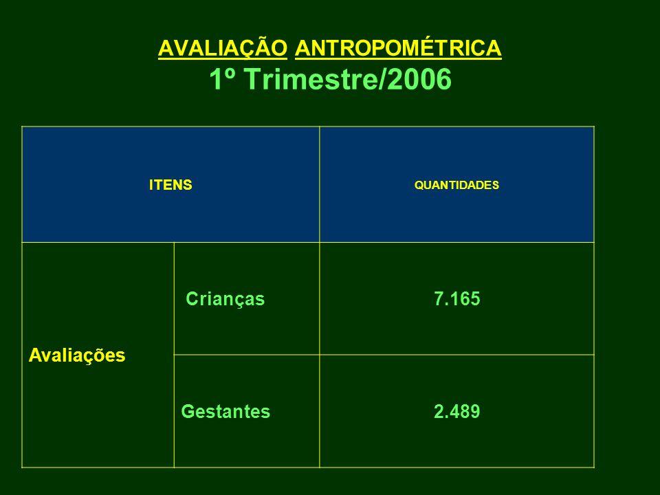 AVALIAÇÃO ANTROPOMÉTRICA 1º Trimestre/2006 ITENS QUANTIDADES Avaliações Crianças7.165 Gestantes2.489