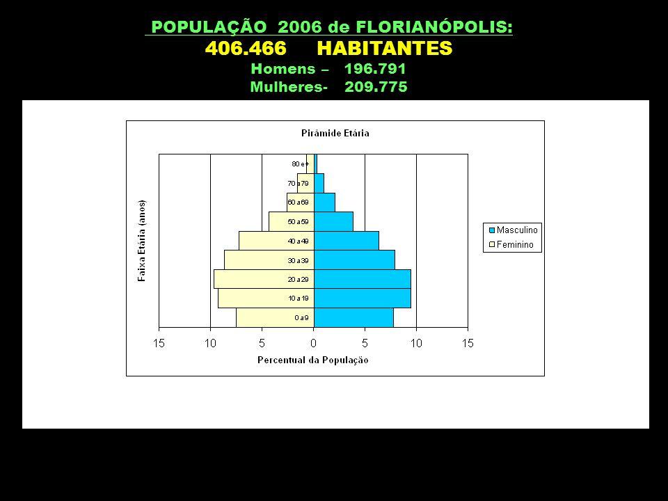 POPULAÇÃO 2006 de FLORIANÓPOLIS: 406.466 HABITANTES Homens – 196.791 Mulheres- 209.775