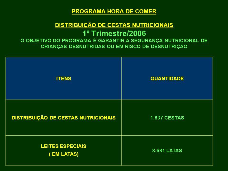 PROGRAMA HORA DE COMER DISTRIBUIÇÃO DE CESTAS NUTRICIONAIS 1º Trimestre/2006 ITENSQUANTIDADE DISTRIBUIÇÃO DE CESTAS NUTRICIONAIS1.837 CESTAS LEITES ES