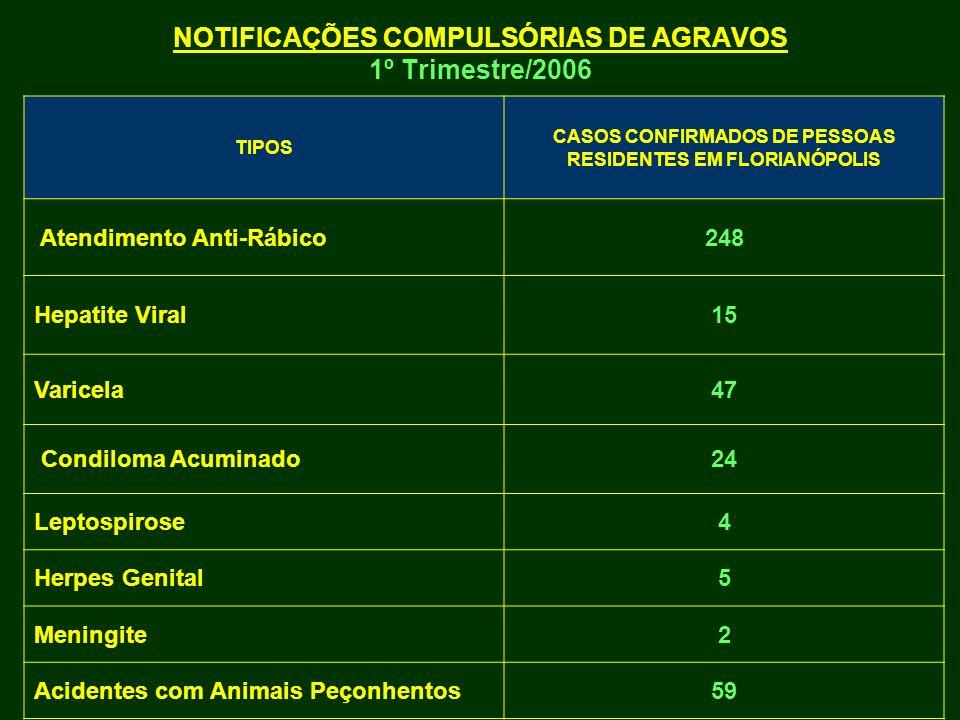 NOTIFICAÇÕES COMPULSÓRIAS DE AGRAVOS 1º Trimestre/2006 TIPOS CASOS CONFIRMADOS DE PESSOAS RESIDENTES EM FLORIANÓPOLIS Atendimento Anti-Rábico248 Hepat