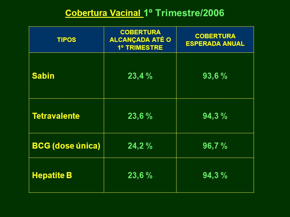 Cobertura Vacinal 1º Trimestre/2006 TIPOS COBERTURA ALCANÇADA ATÉ O 1º TRIMESTRE COBERTURA ESPERADA ANUAL Sabin23,4 %93,6 % Tetravalente23,6 %94,3 % B