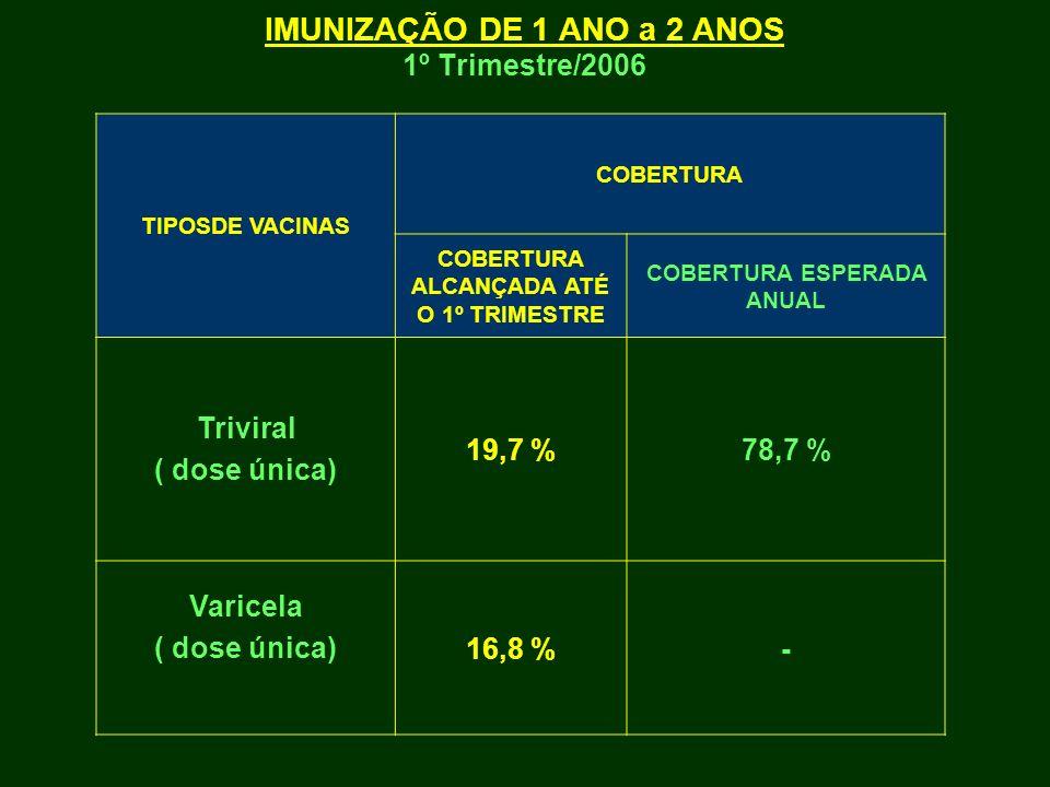 IMUNIZAÇÃO DE 1 ANO a 2 ANOS 1º Trimestre/2006 TIPOSDE VACINAS COBERTURA COBERTURA ALCANÇADA ATÉ O 1º TRIMESTRE COBERTURA ESPERADA ANUAL Triviral ( do