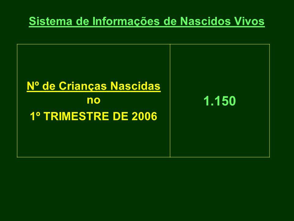 Sistema de Informações de Nascidos Vivos Nº de Crianças Nascidas no 1º TRIMESTRE DE 2006 1.150