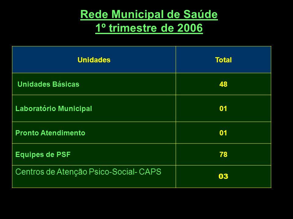 UnidadesTotal Unidades Básicas48 Laboratório Municipal01 Pronto Atendimento01 Equipes de PSF78 Centros de Atenção Psico-Social- CAPS 03 Rede Municipal