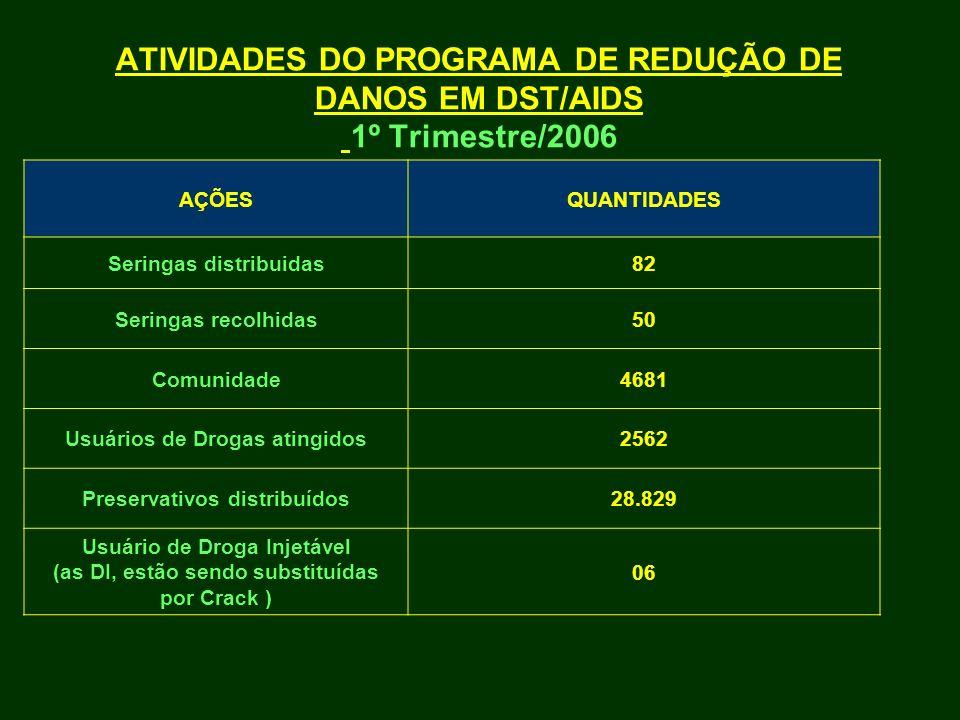 ATIVIDADES DO PROGRAMA DE REDUÇÃO DE DANOS EM DST/AIDS 1º Trimestre/2006 AÇÕESQUANTIDADES Seringas distribuidas82 Seringas recolhidas50 Comunidade4681