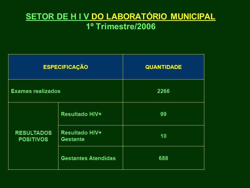 SETOR DE H I V DO LABORATÓRIO MUNICIPAL 1º Trimestre/2006 ESPECIFICAÇÃOQUANTIDADE Exames realizados2266 RESULTADOS POSITIVOS Resultado HIV+99 Resultad