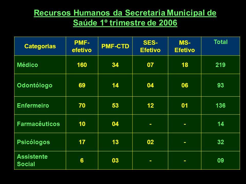 Categorias PMF- efetivo PMF-CTD SES- Efetivo MS- Efetivo Total Médico160340718219 Odontólogo6914040693 Enfermeiro70531201136 Farmacêuticos1004--14 Psi