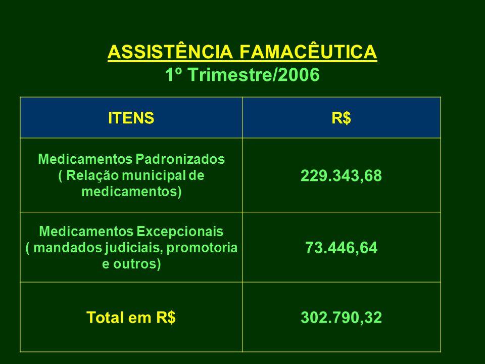 ASSISTÊNCIA FAMACÊUTICA 1º Trimestre/2006 ITENSR$ Medicamentos Padronizados ( Relação municipal de medicamentos) 229.343,68 Medicamentos Excepcionais
