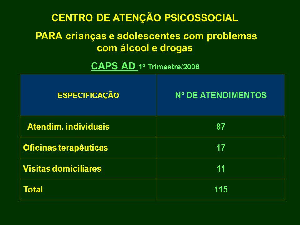 CENTRO DE ATENÇÃO PSICOSSOCIAL PARA crianças e adolescentes com problemas com álcool e drogas CAPS AD 1º Trimestre/2006 ESPECIFICAÇÃO Nº DE ATENDIMENT