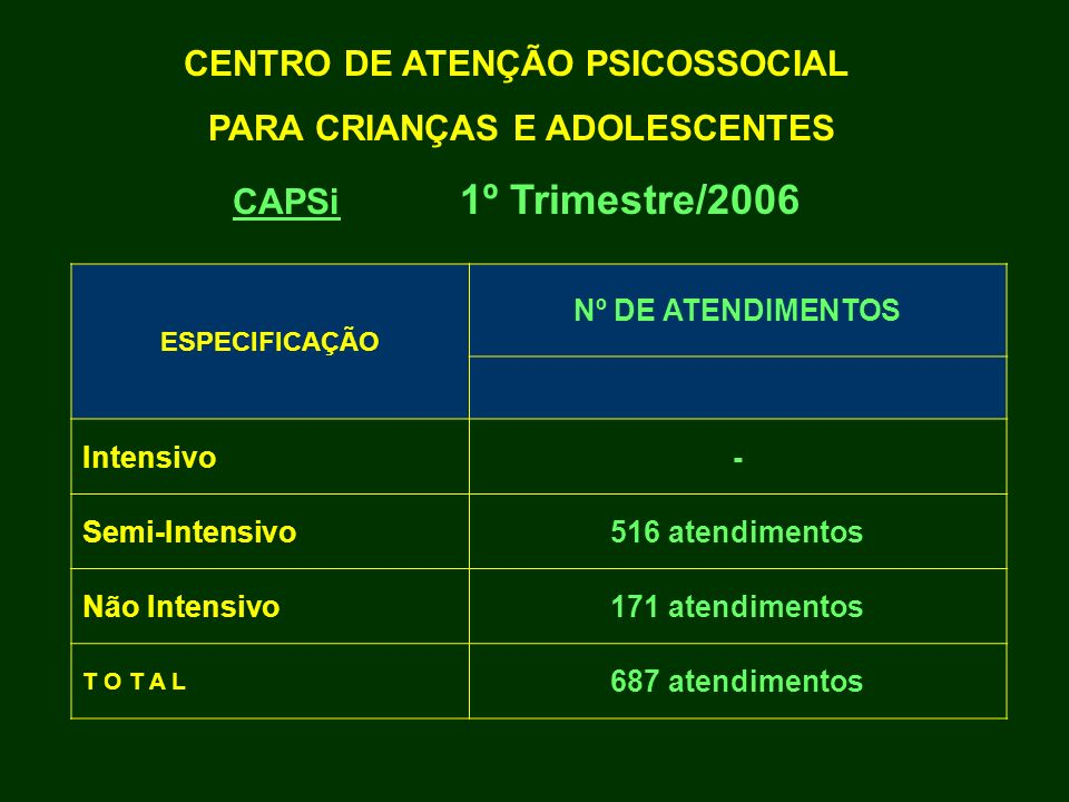 CENTRO DE ATENÇÃO PSICOSSOCIAL PARA CRIANÇAS E ADOLESCENTES CAPSi 1º Trimestre/2006 ESPECIFICAÇÃO Nº DE ATENDIMENTOS Intensivo- Semi-Intensivo516 aten