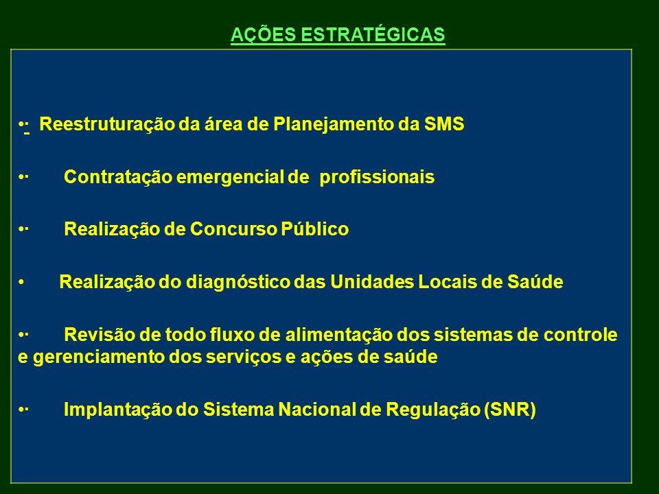 · Reestruturação da área de Planejamento da SMS · Contratação emergencial de profissionais · Realização de Concurso Público Realização do diagnóstico