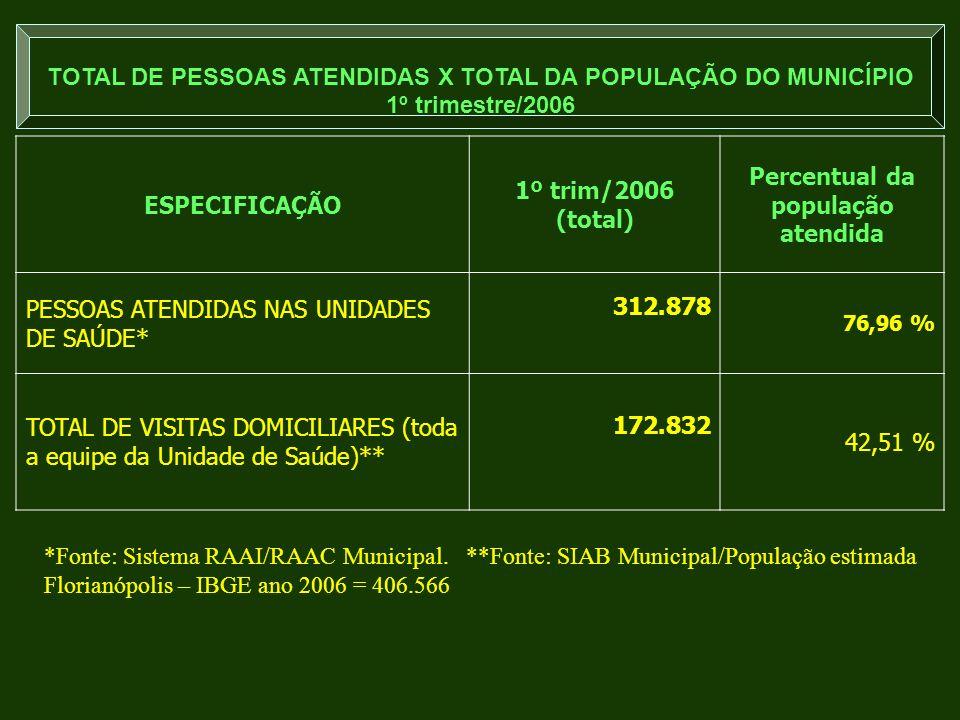 ESPECIFICAÇÃO 1º trim/2006 (total) Percentual da população atendida PESSOAS ATENDIDAS NAS UNIDADES DE SAÚDE* 312.878 76,96 % TOTAL DE VISITAS DOMICILI