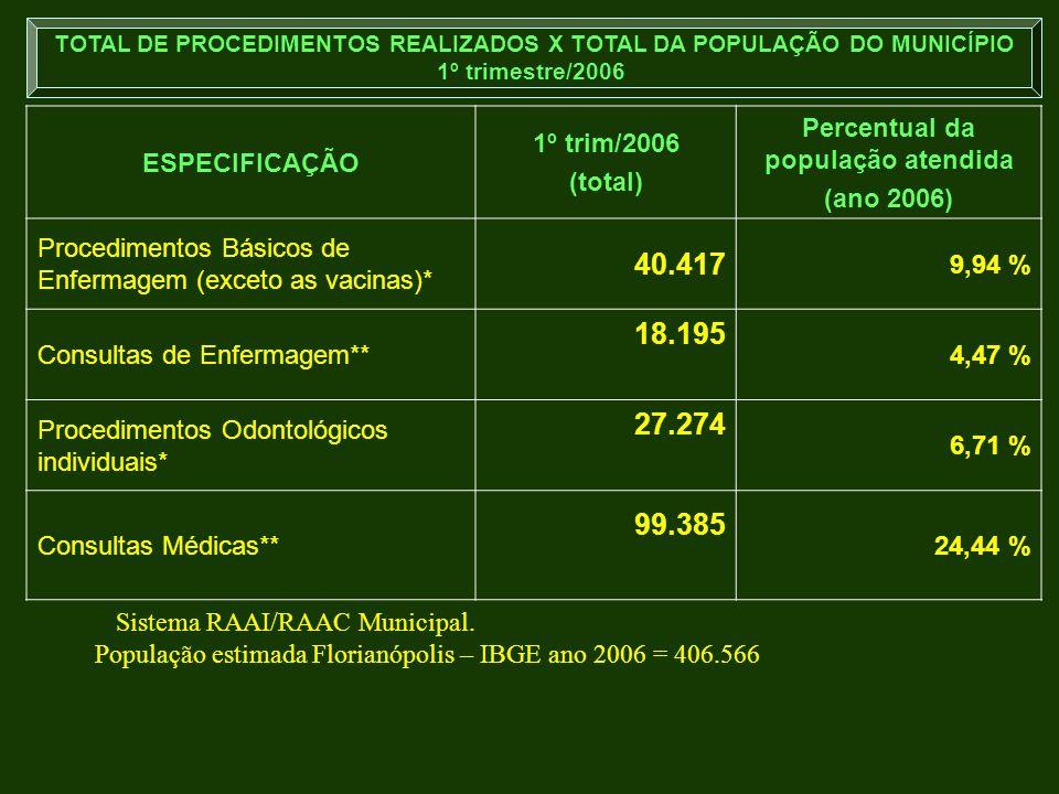 ESPECIFICAÇÃO 1º trim/2006 (total) Percentual da população atendida (ano 2006) Procedimentos Básicos de Enfermagem (exceto as vacinas)* 40.417 9,94 %