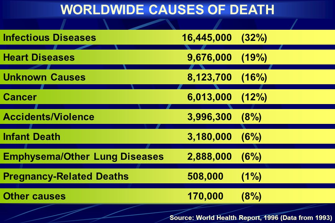 Infectious Diseases16,445,000 (32%) Heart Diseases 9,676,000 (19%) Unknown Causes 8,123,700 (16%) Cancer 6,013,000 (12%) Accidents/Violence 3,996,300 (8%) Infant Death 3,180,000 (6%) Emphysema/Other Lung Diseases 2,888,000 (6%) Pregnancy-Related Deaths 508,000 (1%) Other causes 170,000 (8%) Source: World Health Report, 1996 (Data from 1993) WORLDWIDE CAUSES OF DEATH