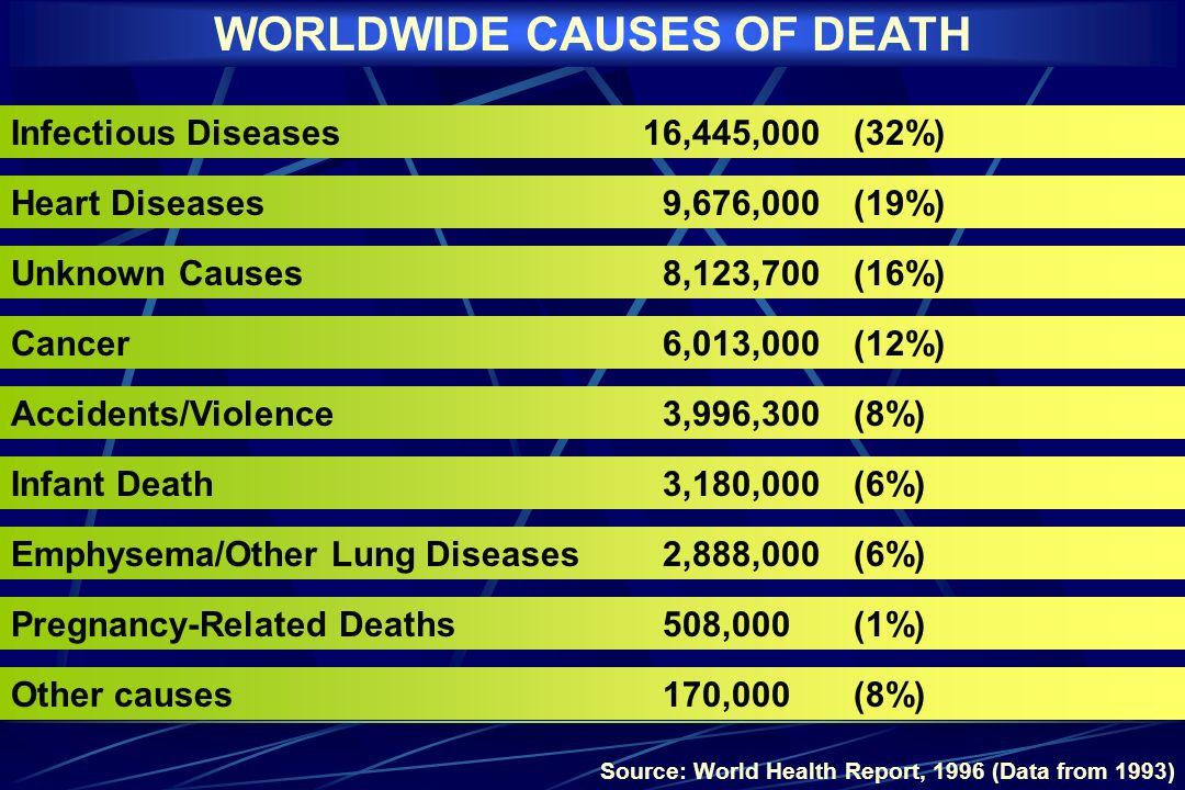 Doenças infecciosas e parasitárias - 6,2% Doenças respiratórias - 11,6 % Infecção respiratória aguda em crianças menores de 5 anos - 7,1 % Mortalidade proporcional - % de óbitos informados