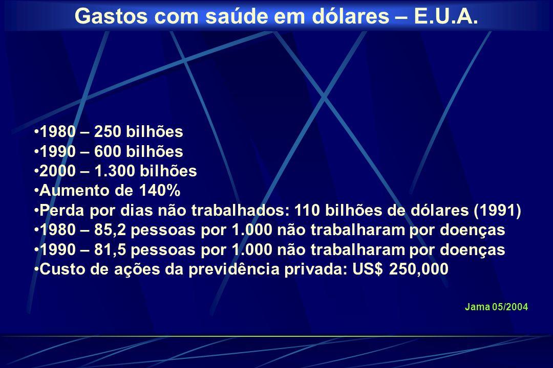 BRASIL PACIENTES QUE USAM ANTIMICROBIANOS INTERNADOS 19641967197019731980 26%27%34%36%39% Custo em 1981 – US$ 1,5 bilhão Custo em 1984 – US$ 3 bilhões 26% do custo total de medicamentos 7% do custo das hospitalizações CIS 1992