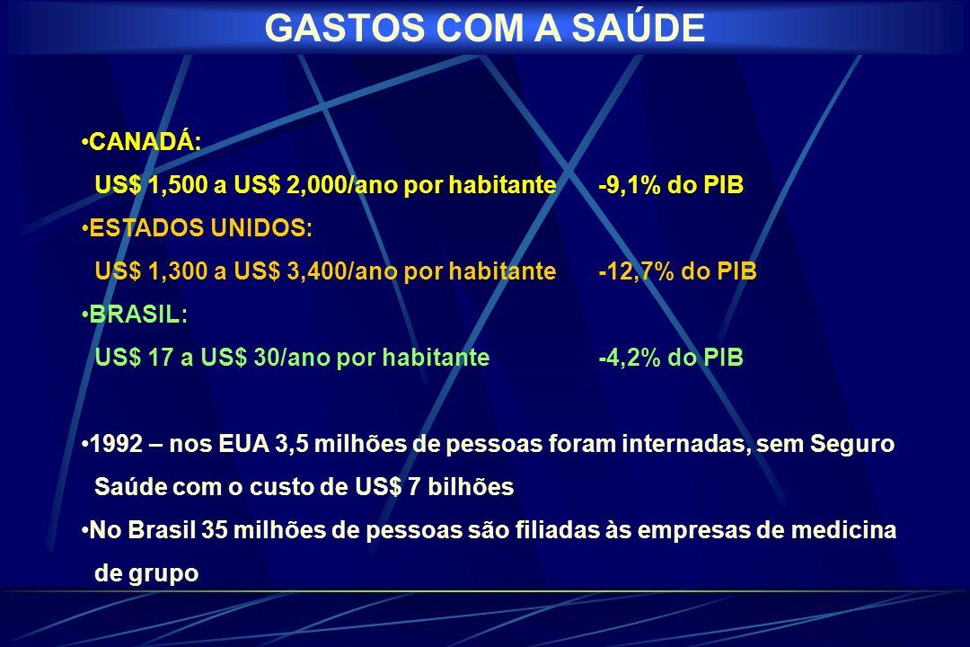 GASTOS COM A SAÚDE CANADÁ: US$ 1,500 a US$ 2,000/ano por habitante-9,1% do PIB ESTADOS UNIDOS: US$ 1,300 a US$ 3,400/ano por habitante-12,7% do PIB BRASIL: US$ 17 a US$ 30/ano por habitante-4,2% do PIB 1992 – nos EUA 3,5 milhões de pessoas foram internadas, sem Seguro Saúde com o custo de US$ 7 bilhões No Brasil 35 milhões de pessoas são filiadas às empresas de medicina de grupo