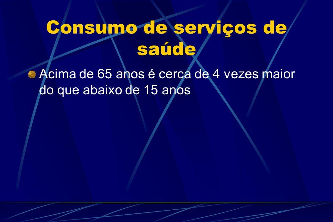 Consumo de serviços de saúde Acima de 65 anos é cerca de 4 vezes maior do que abaixo de 15 anos