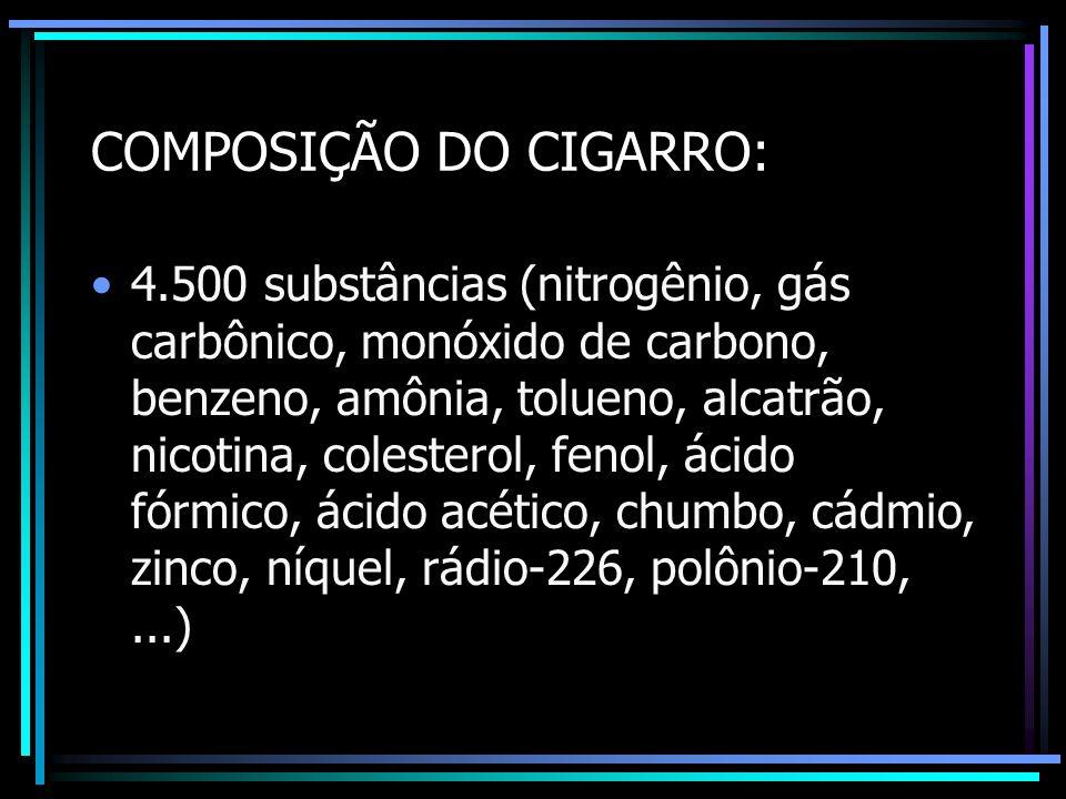 COMPOSIÇÃO DO CIGARRO: 4.500 substâncias (nitrogênio, gás carbônico, monóxido de carbono, benzeno, amônia, tolueno, alcatrão, nicotina, colesterol, fe