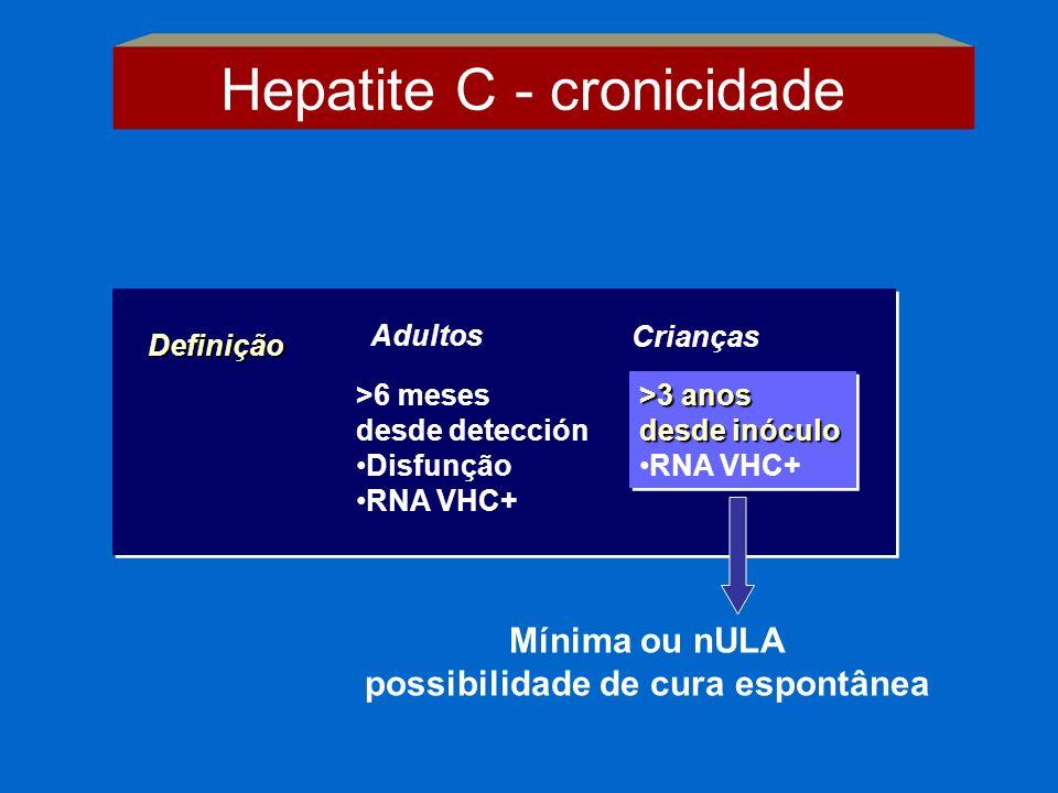 Definição >6 meses desde detección Disfunção RNA VHC+ >3 anos desde inóculo RNA VHC+ >3 anos desde inóculo RNA VHC+ Adultos Crianças Mínima ou nULA po