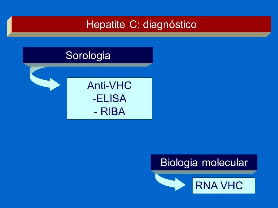 RNA VHC Hepatite C: diagnóstico Anti-VHC -ELISA - RIBA Sorologia Biologia molecular