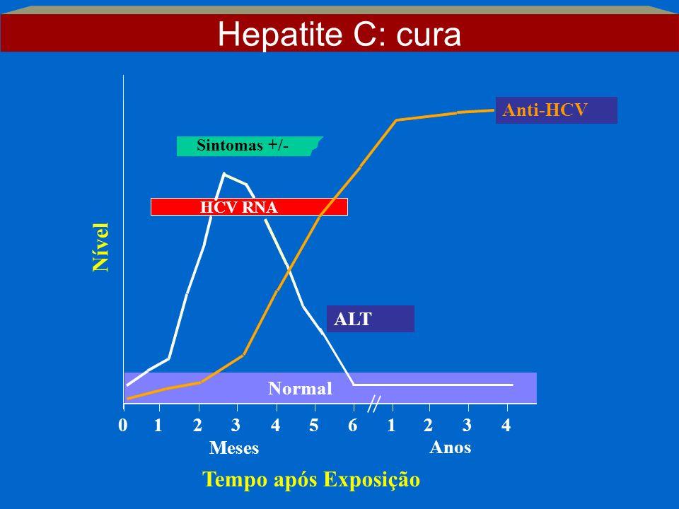 Sintomas +/- Tempo após Exposição Nível Anti-HCV ALT Normal 012345 61234 Anos Meses HCV RNA Hepatite C: cura